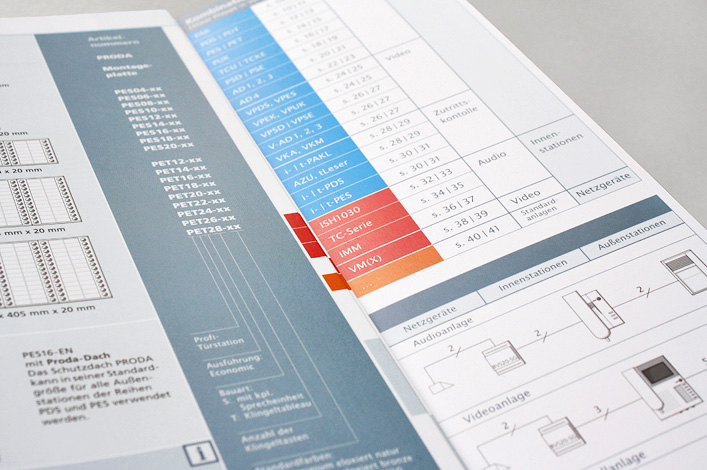 TCS Türcontrolsysteme AG Produktkatalog und Preisliste